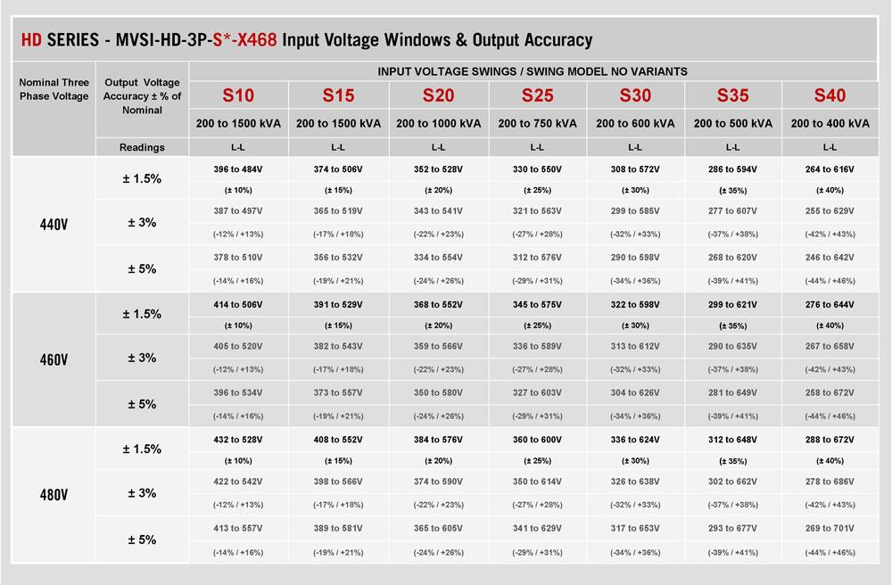 480 Three Phase Wire Size Chart - WIRE Center •